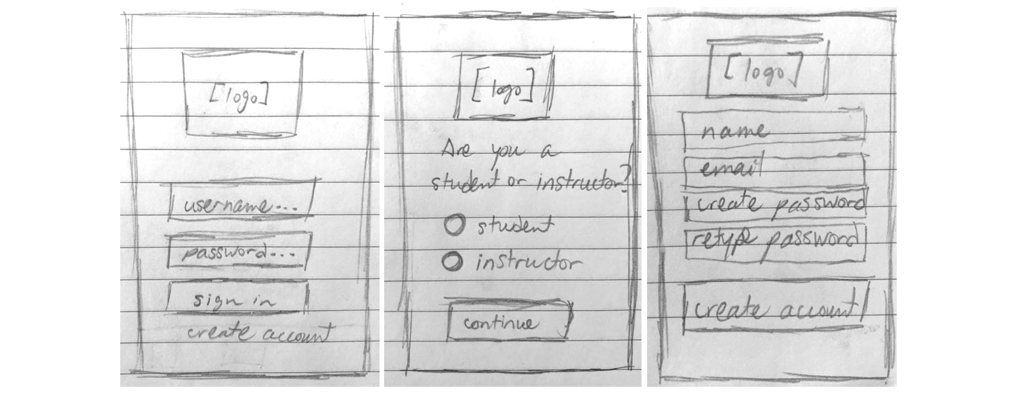 Sketches demonstrating how to create an account on Cartograph