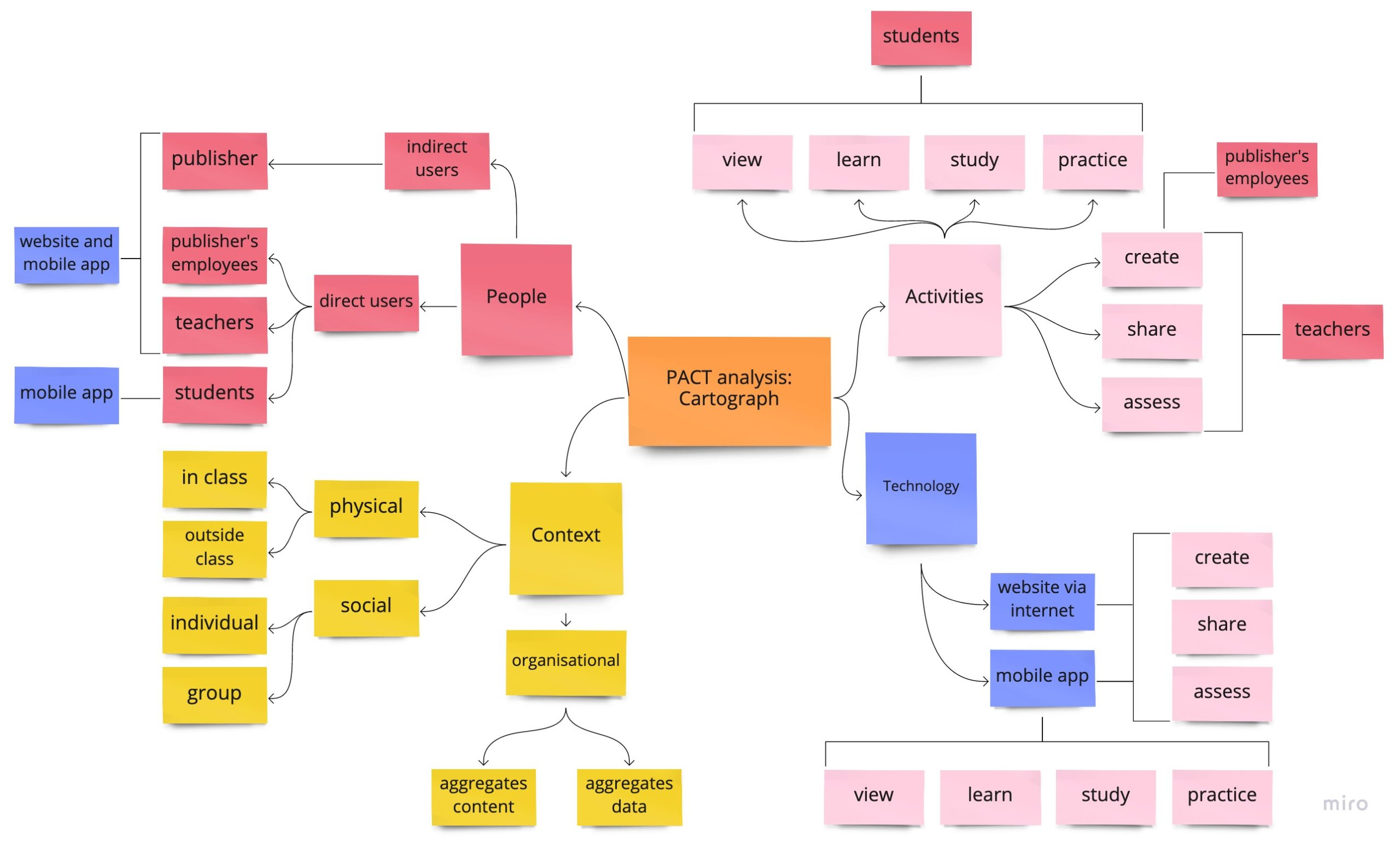 A PACT Analysis chart for the Cartograph app